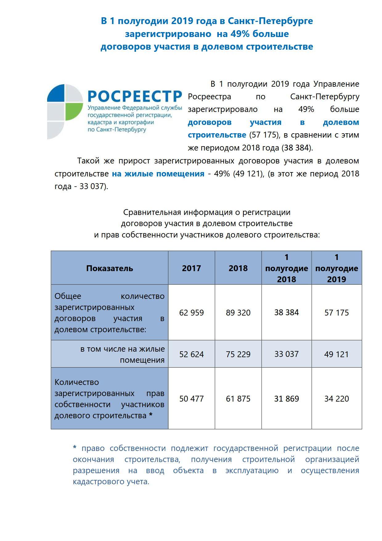 П-р Статистика_новое строительство 1 полугодие 2019_1